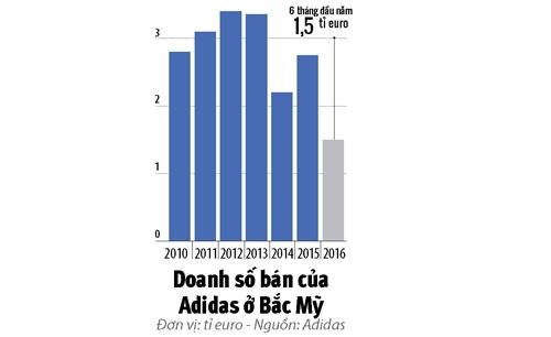 Su menh cua tan CEO Adidas