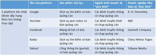 "Thoi len ngoi cua platform: Ai dang ""pha binh"" ai?"