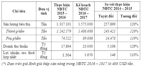 Hoa Sen dat muc tieu doanh thu tren 1 ty USD cho nien do 2016-17