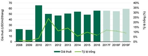 Mat bang ban le trung tam TPHCM tang gia 15%