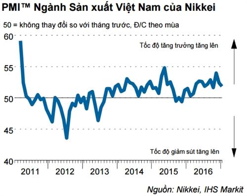 PMI Viet Nam thang 1 dat 51,9 diem, dung thu hai Dong Nam A