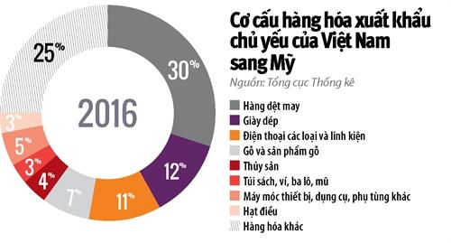 Chinh sach thue BAT: Moi lo cua xuat khau Viet