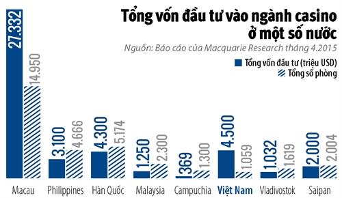Tranh that thu 2 ti USD, nguoi Viet duoc choi Casino tu thang 3?