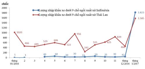 Nhap khau o to Thai Lan, Indonesia tang vot trong thang Mot