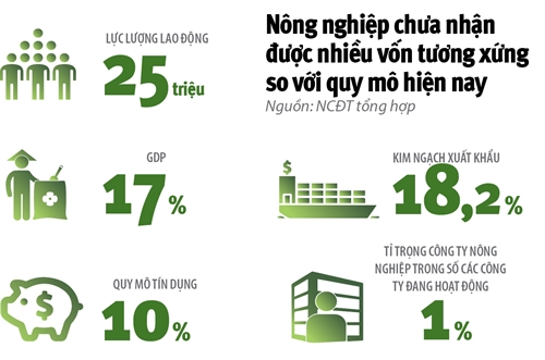 4,4 ty USD co cuu duoc nong nghiep cong nghe cao?