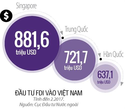 FDI tu Trung Quoc: Canh bao tang truong bat thuong