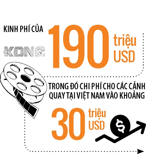Du lich Viet Nam co tan dung duoc loi the cua Kong?