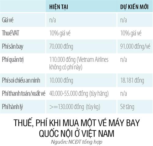 Thue phi san bay tang, ai chiu thiet?
