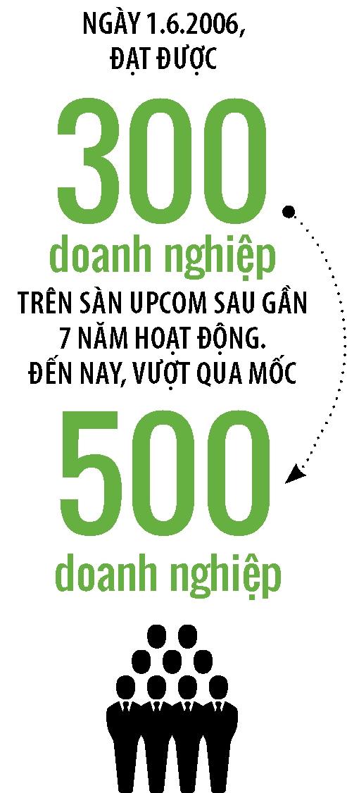 San UPCoM: Vang thau van con lan lon