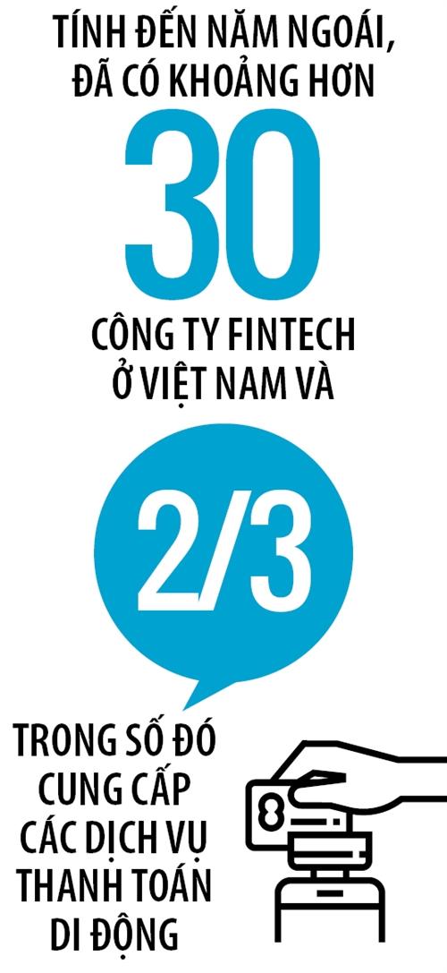 Fintech Viet & giac mo 35 ty USD