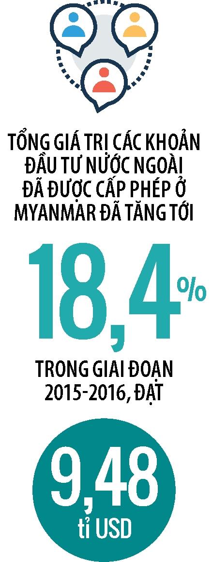 Vi sao Dragon Capital dau tu vao dich vu tai chinh Myanmar?