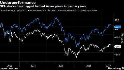 Morgan Stanley va Nomura: Co phieu ASEAN sap sua hap dan nhat chau A