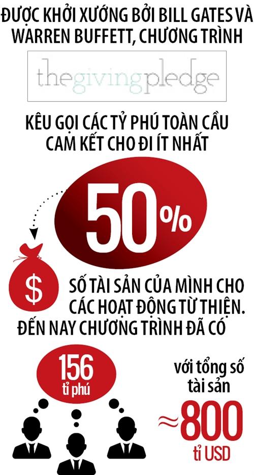 Bao gio Viet Nam co ty phu ben vung?