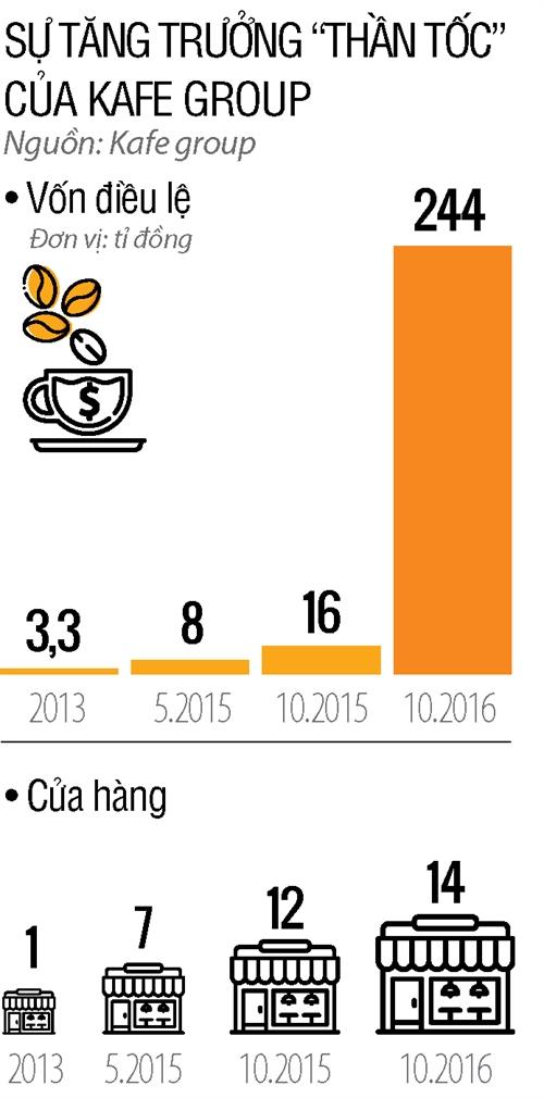 Du am dang cua The Kafe va bai hoc cho cac startup