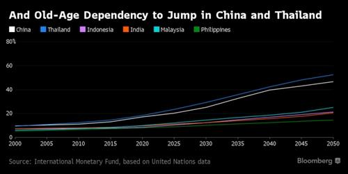 IMF: Nhieu nuoc chau A se