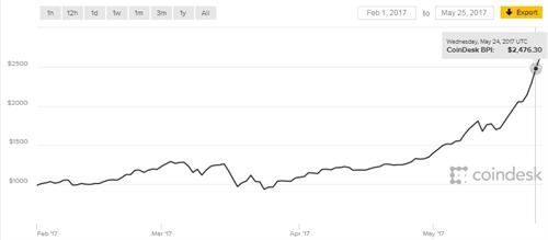 3 nguyen nhan de lo ngai ve bong bong bitcoin
