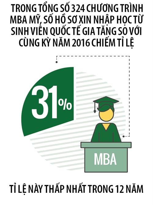 MBA My khong con hap dan?