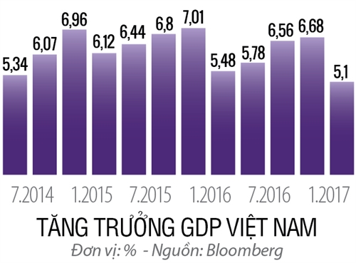 GDP: Nen theo duoi luong hay chat?