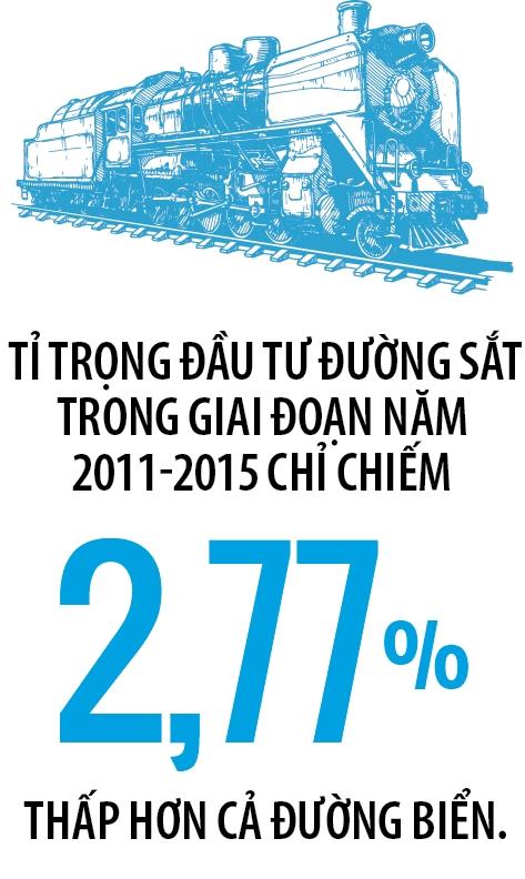 Duong sat Viet Nam bi