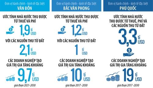 3 dac khu kinh te Viet Nam: Don to don phuong hoang?