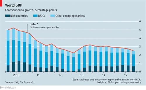 Noi am anh ve tang truong GDP: Lam sao de tim loi thoat?