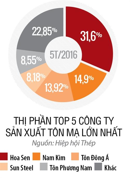 Top 50 2017 - Hang 3: Cong ty Co phan Thep Nam Kim