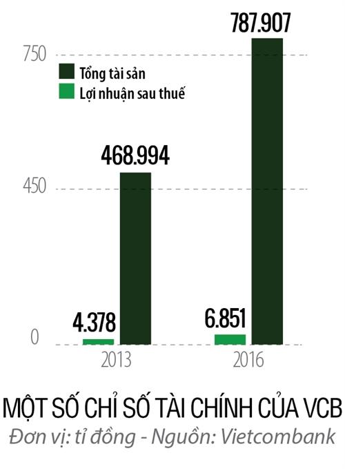 Top 50 2017: Ngan hang Thuong mai Co phan Ngoai thuong Viet Nam