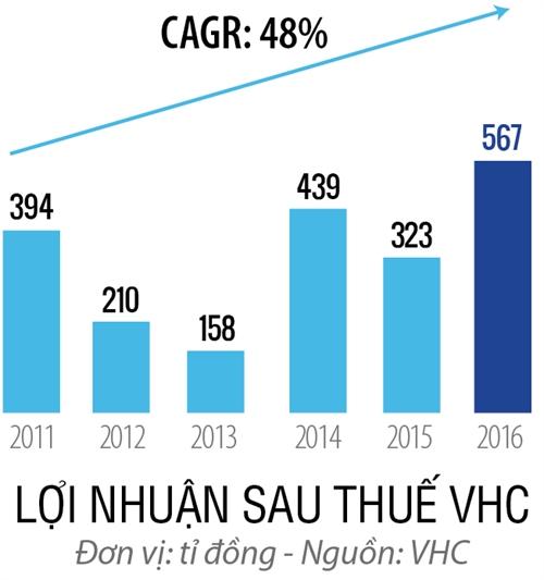 Top 50 2017: Cong ty Co phan Vinh Hoan