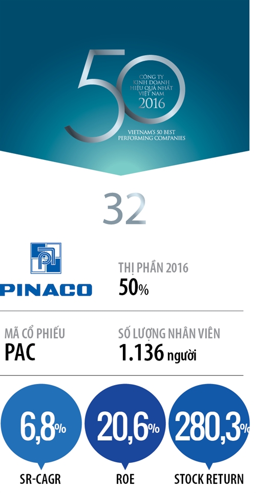Top 50 2017: Cong ty Co phan Pin Ac Quy Mien Nam
