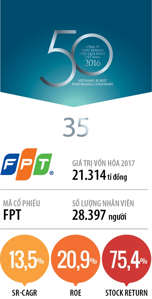Top 50 2017: Cong ty Co phan FPT
