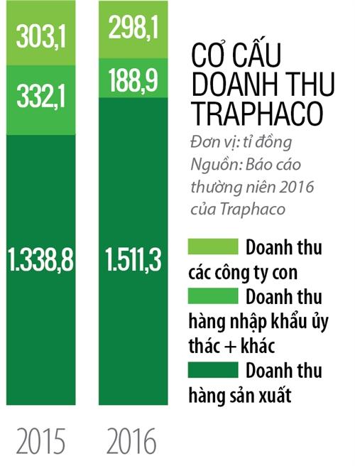Top 50 2017: Cong ty Co phan Traphaco