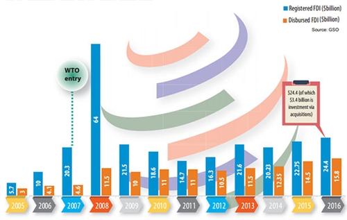 10 nam sau WTO: Luc do tu nuoc ngoai