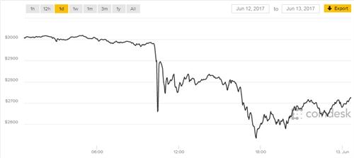 Bitcoin dot ngot giam manh sau khi vuot moc 3.000 USD