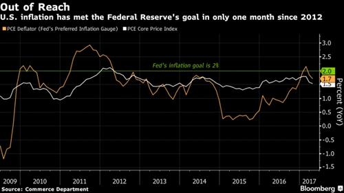 Fed nang lai suat, nang du bao tang truong GDP cua My trong nam 2017