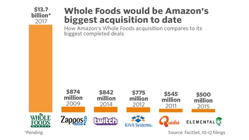 Vi sao Amazon lai thau tom Whole Foods?
