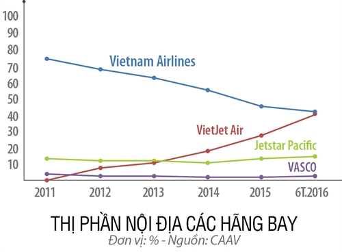 FLC mo hang hang khong: Tre bay len troi?