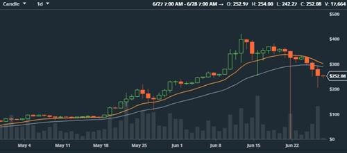 CoinBase ngung hoat dong vi gia Bitcoin, Ethereum giam manh