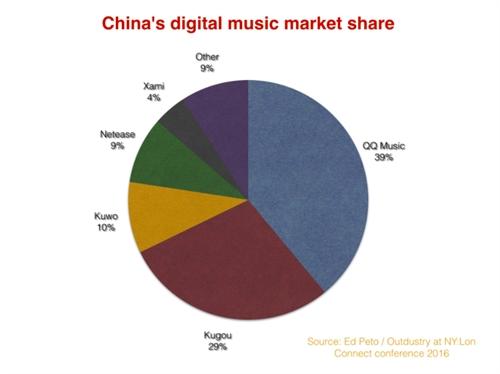 Vi sao nganh nhac so Trung Quoc co lai, trong khi Spotify thua lo?