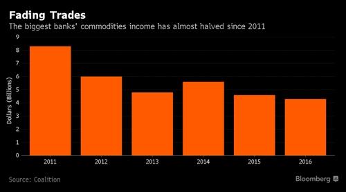 Mang kinh doanh hang hoa tai Goldman Sachs da het thoi?