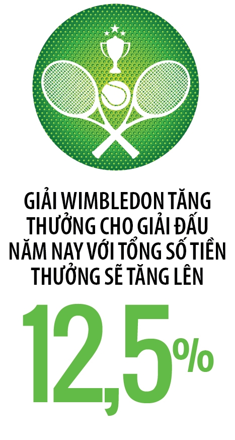 Wimbledon: Nhat nheo vi tien?