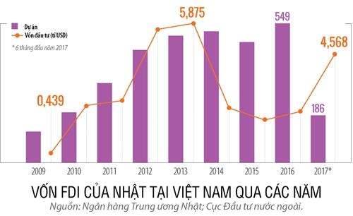 Viet Nam giua ranh gioi cong xuong va gia cong