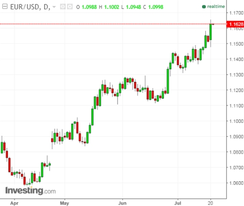 Euro len muc cao nhat 14 thang sau tin hieu tu ECB