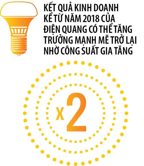 Dien Quang co con sang?