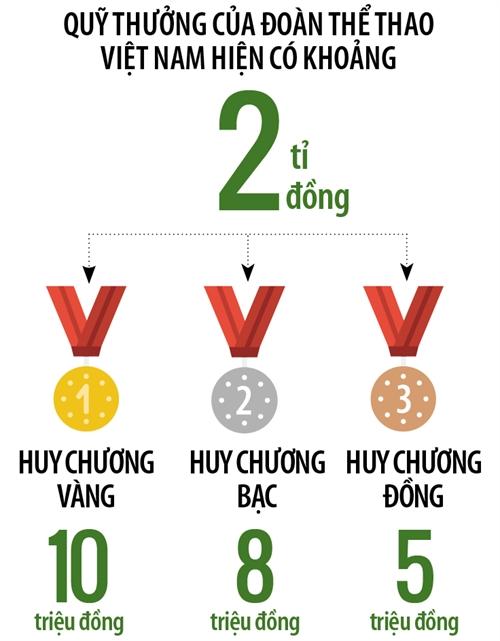 Tuyen golf Viet Nam du SEA Games 29: Co danh se nen phan