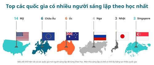Truong dai hoc nao co nhieu nha sang lap startup Viet theo hoc nhat?
