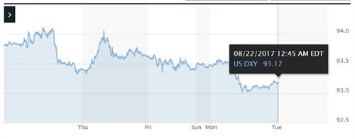 Lieu se co mot cuoc chien tranh tien te giua Eurozone va My?