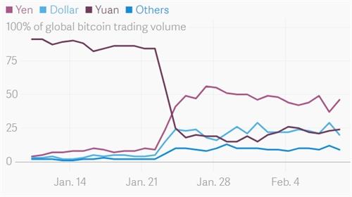 San bitcoin Trung Quoc: Cai gia cua su mien phi