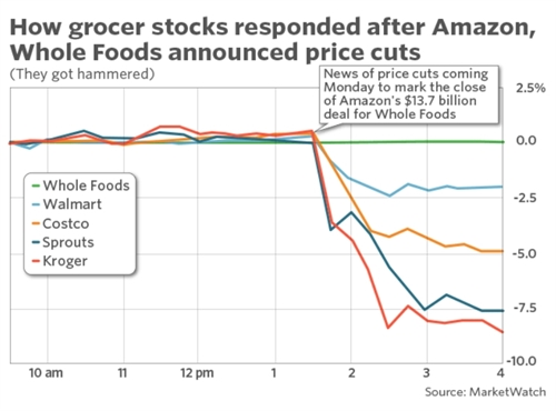 Amazon va Whole Foods giam gia, nganh ban le My