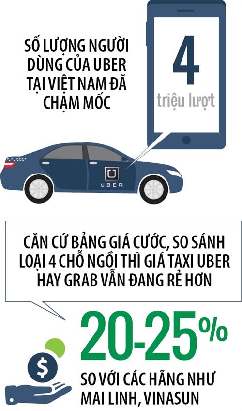 Uber, Grab tang gia cuoc: Qua thoi gia re