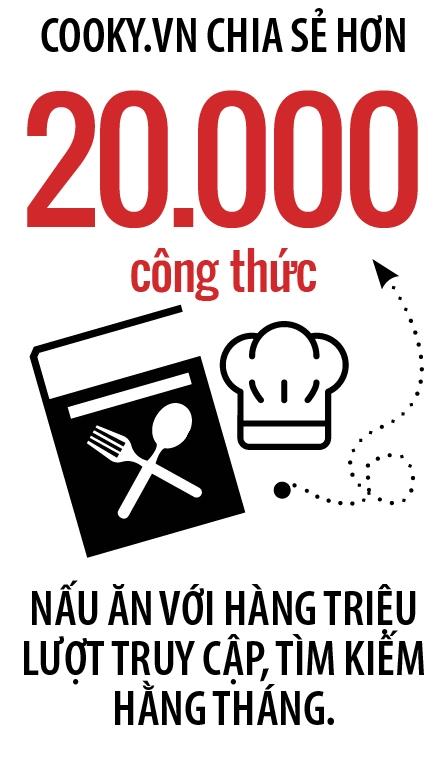 Cong thuc goi von cua Cooky